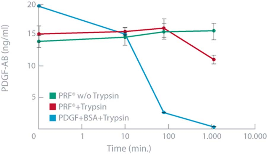 Data on Growth Factor Levels of PDGF-AB
